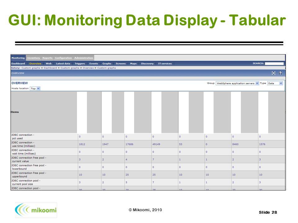 Slide 28 © Mikoomi, 2010 GUI: Monitoring Data Display - Tabular