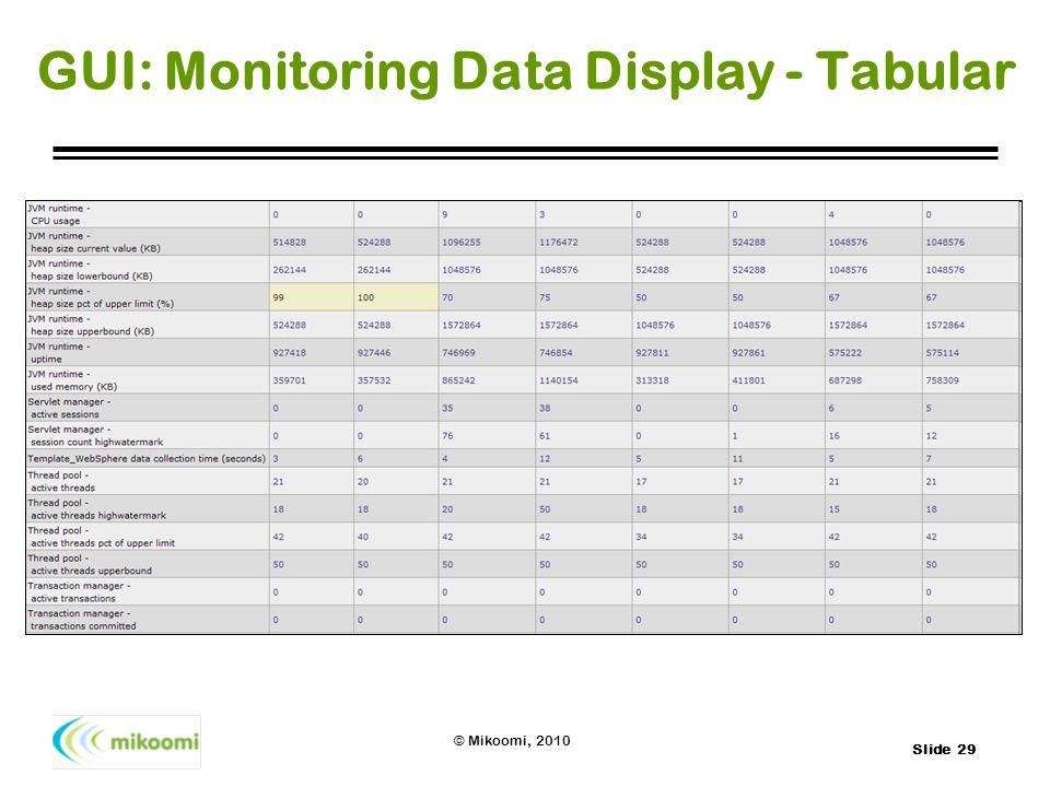 Slide 29 © Mikoomi, 2010 GUI: Monitoring Data Display - Tabular