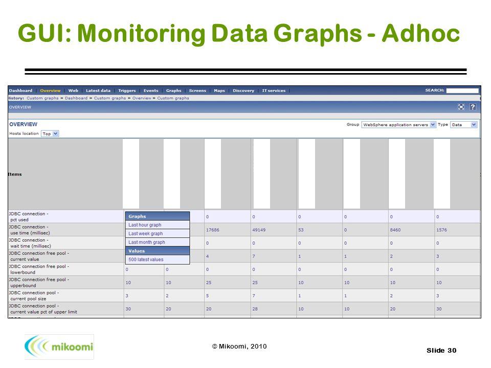 Slide 30 © Mikoomi, 2010 GUI: Monitoring Data Graphs - Adhoc