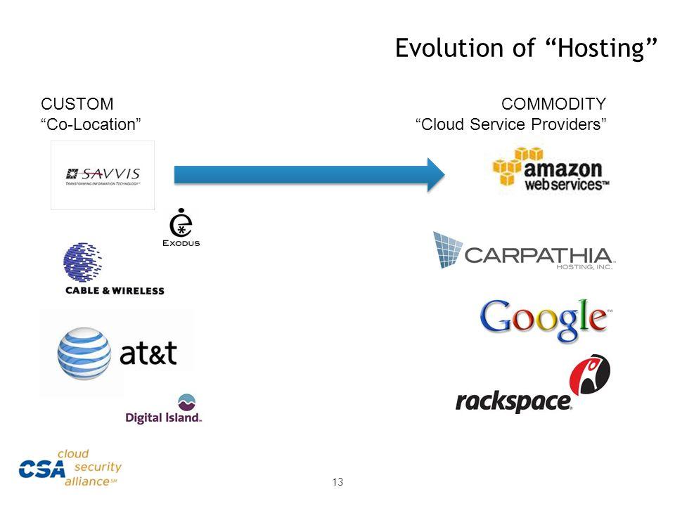 Evolution of Hosting 13 CUSTOM Co-Location COMMODITY Cloud Service Providers