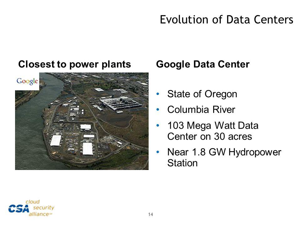 Evolution of Data Centers Closest to power plantsGoogle Data Center State of Oregon Columbia River 103 Mega Watt Data Center on 30 acres Near 1.8 GW H