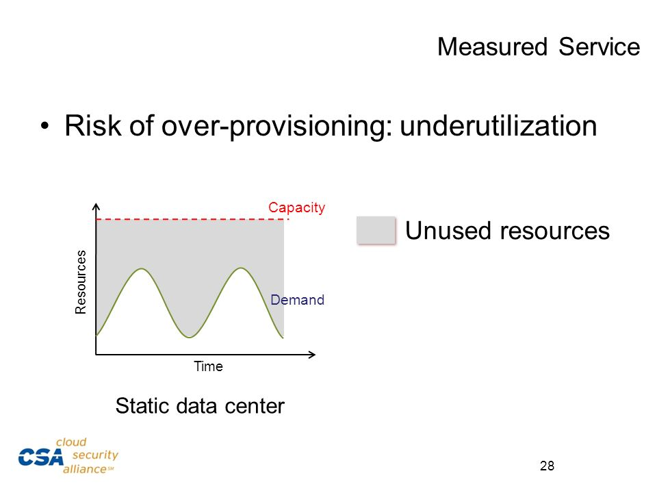 Unused resources Measured Service Risk of over-provisioning: underutilization Static data center Demand Capacity Time Resources 28