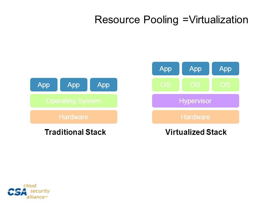 Resource Pooling =Virtualization Hardware Operating System App Traditional Stack Hardware OS App Hypervisor OS Virtualized Stack