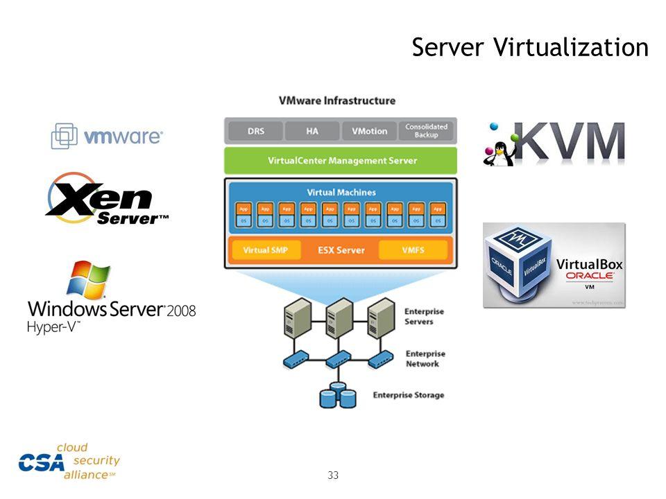 Server Virtualization 33