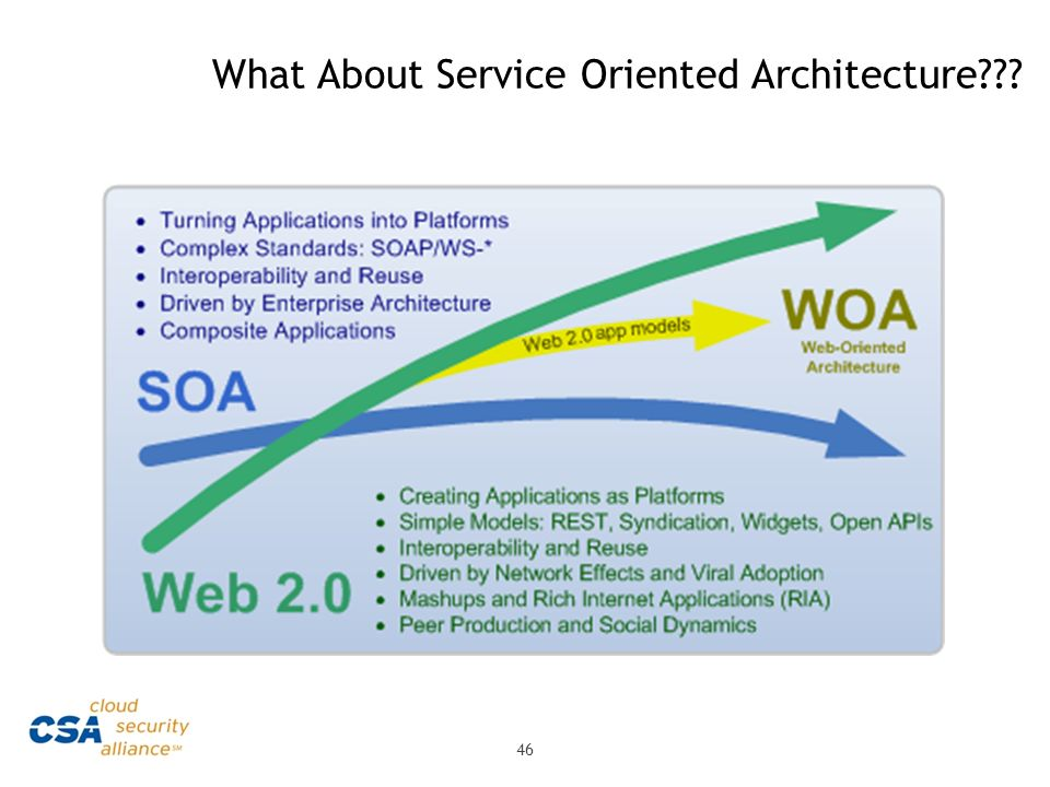 What About Service Oriented Architecture??? 46