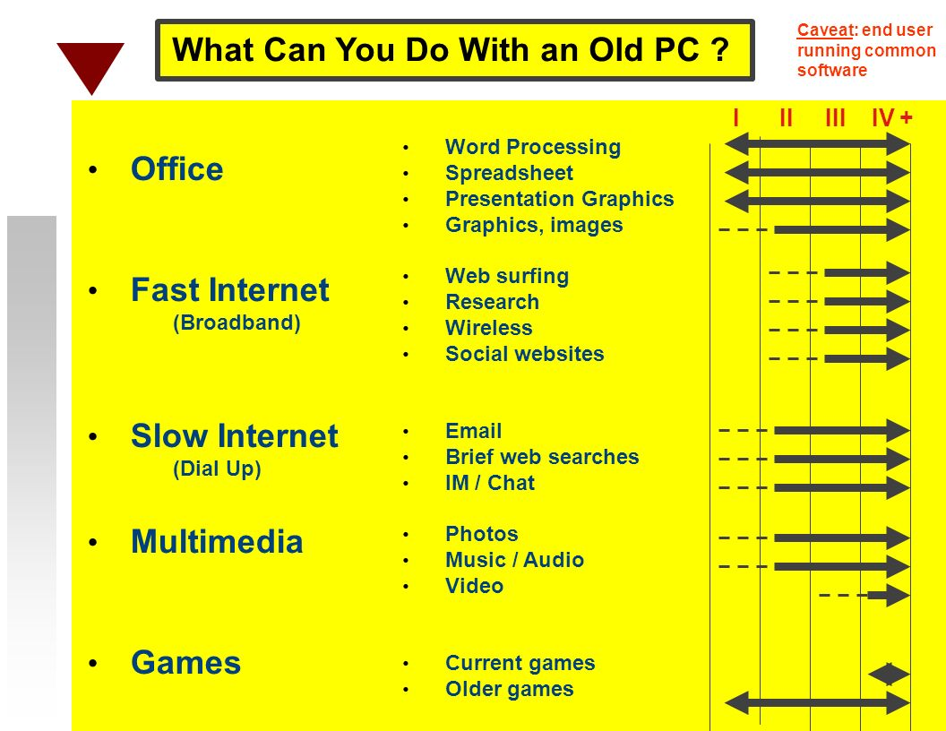 Office Fast Internet (Broadband) Slow Internet (Dial Up) Multimedia Games Word Processing Spreadsheet Presentation Graphics Graphics, images Web surfing Research Wireless Social websites Email Brief web searches IM / Chat Photos Music / Audio Video Current games Older games I II III IV + What Can You Do With an Old PC .