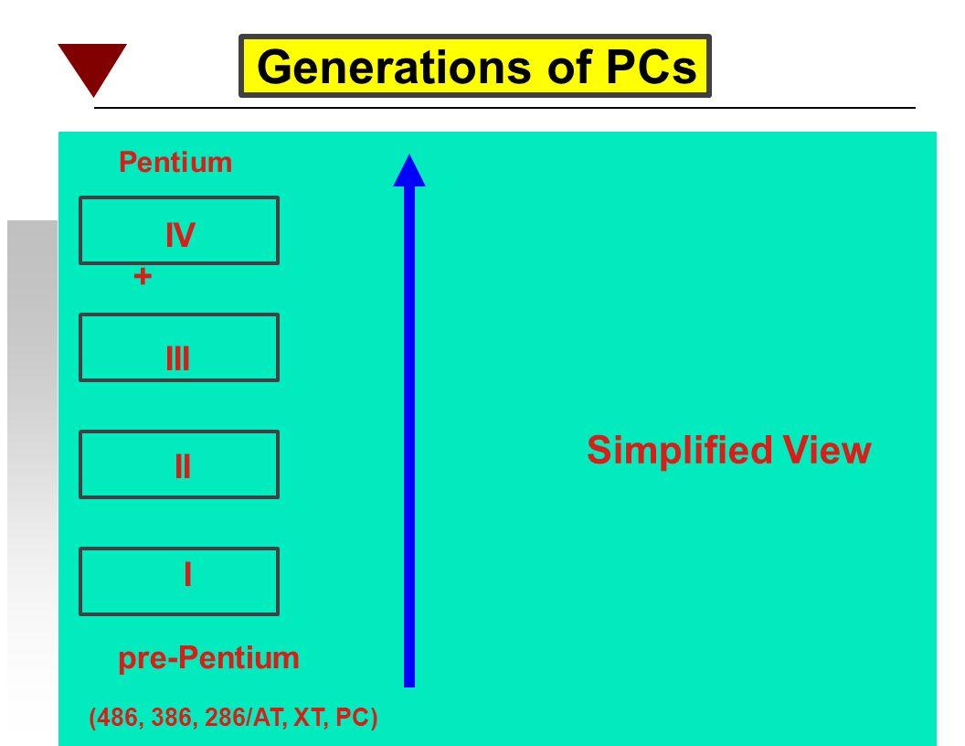 IV + III II I pre-Pentium (486, 386, 286/AT, XT, PC) Pentium Generations of PCs Simplified View