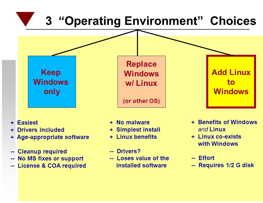 3 Operating Environment Choices Keep Windows only Replace Windows w/ Linux (or other OS) Add Linux to Windows + Easiest + Drivers included + Age-appropriate software -- Cleanup required -- No MS fixes or support -- License & COA required + No malware + Simplest install + Linux benefits -- Drivers.