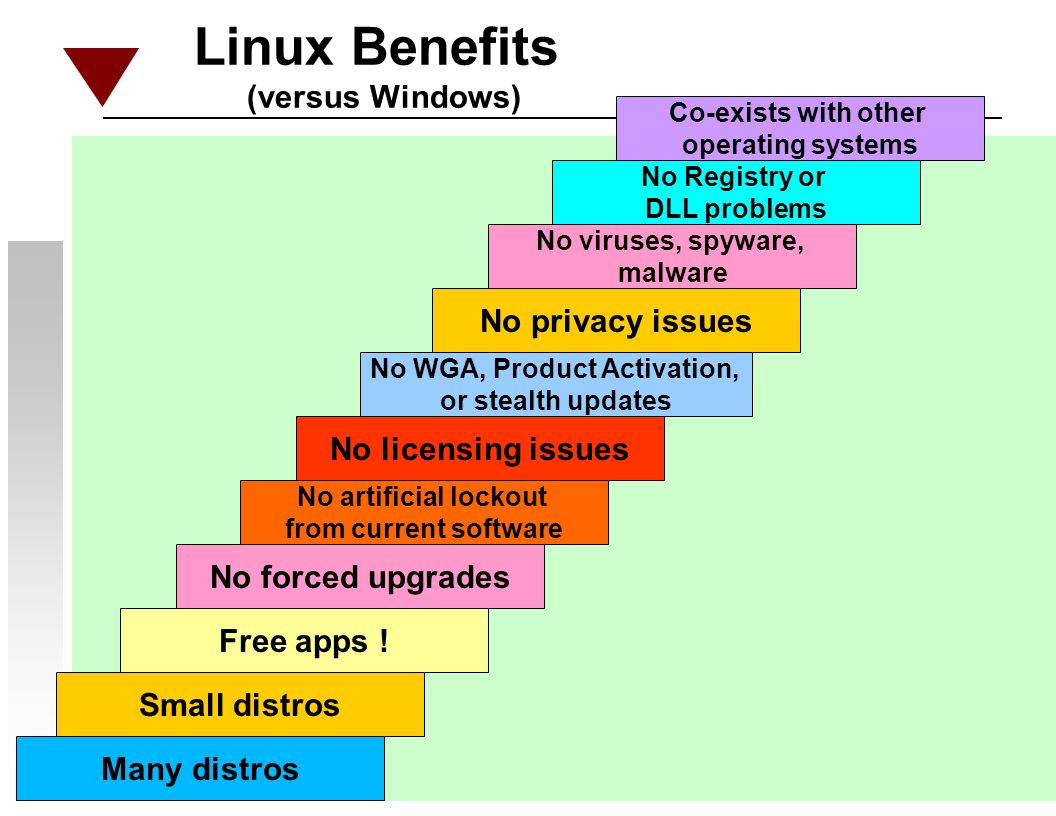 Linux Benefits (versus Windows) Small distros Free apps .