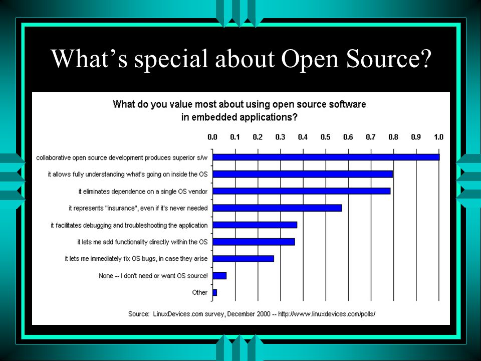 Whats special about Open Source