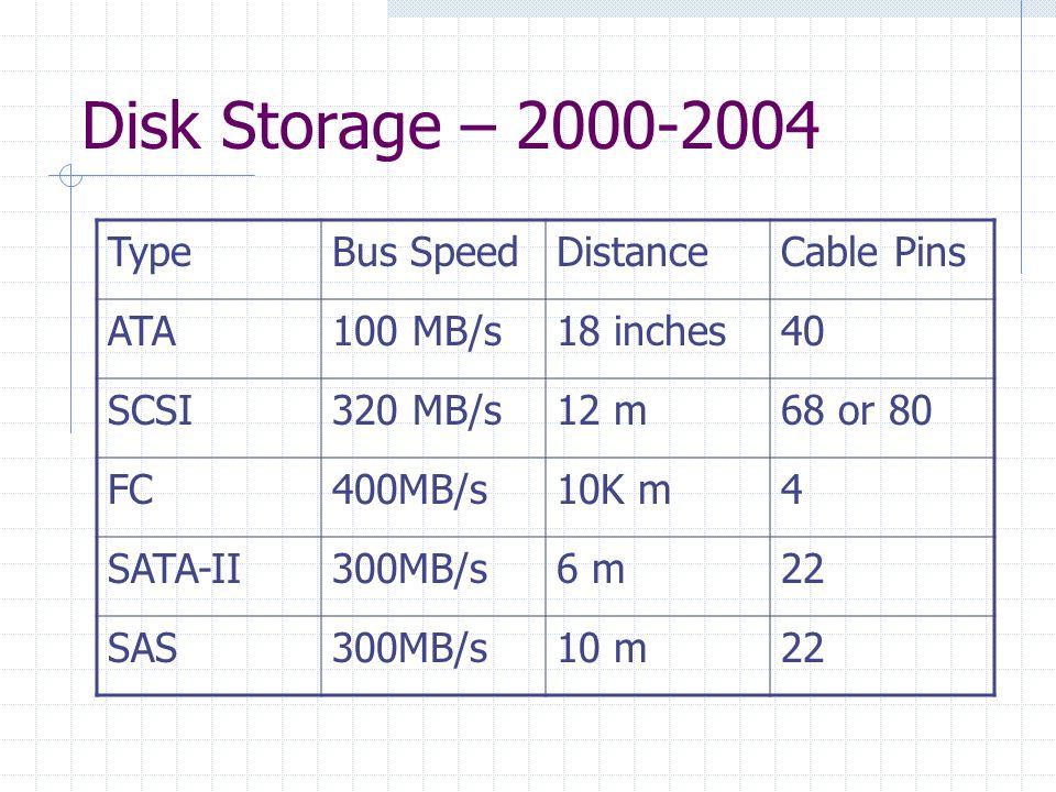 Disk Storage – 2000-2004 TypeBus SpeedDistanceCable Pins ATA100 MB/s18 inches40 SCSI320 MB/s12 m68 or 80 FC400MB/s10K m4 SATA-II300MB/s6 m22 SAS300MB/s10 m22