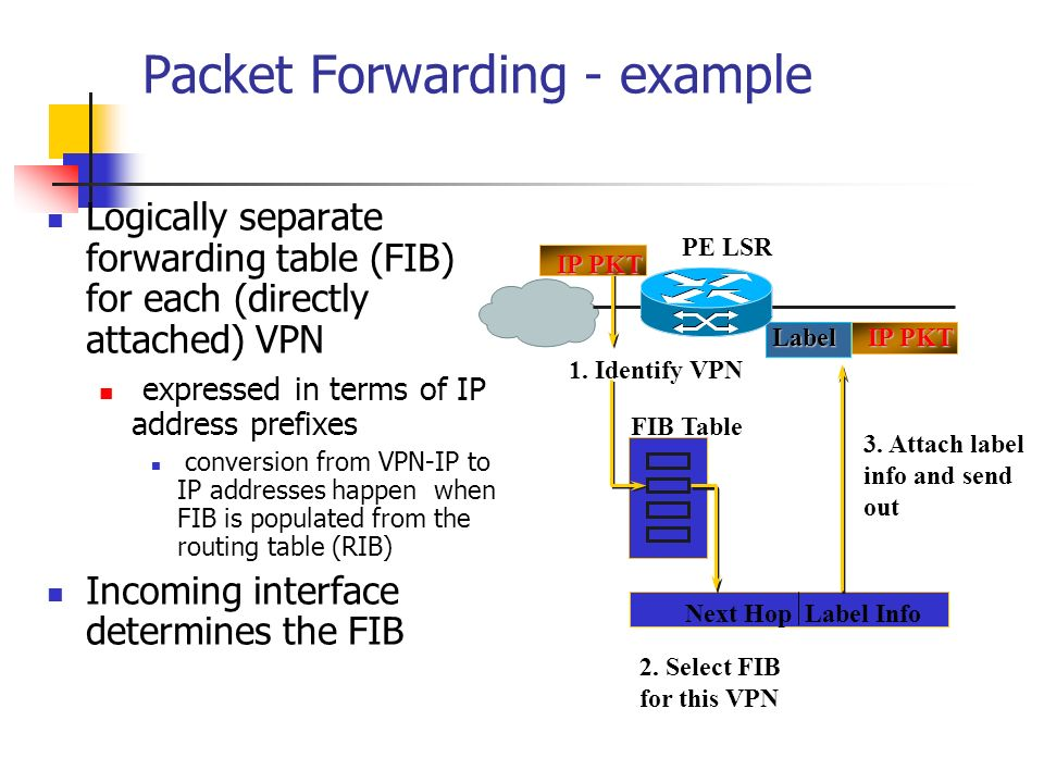 Packet Forwarding - example Logically separate forwarding table (FIB) for each (directly attached) VPN expressed in terms of IP address prefixes conve