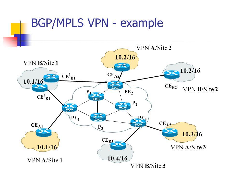 BGP/MPLS VPN - example VPN A/Site 1 VPN A/Site 2 VPN A/Site 3 VPN B/Site 2 VPN B/Site 1 VPN B/Site 3 CE A1 CE B3 CE A3 CE B2 CE A2 CE 1 B1 CE 2 B1 PE