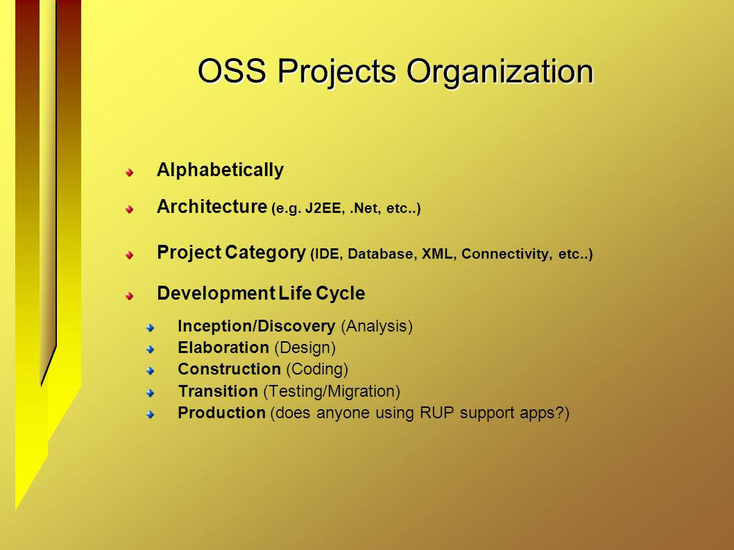 OSS Projects Organization Alphabetically Architecture (e.g. J2EE,.Net, etc..) Project Category (IDE, Database, XML, Connectivity, etc..) Development L