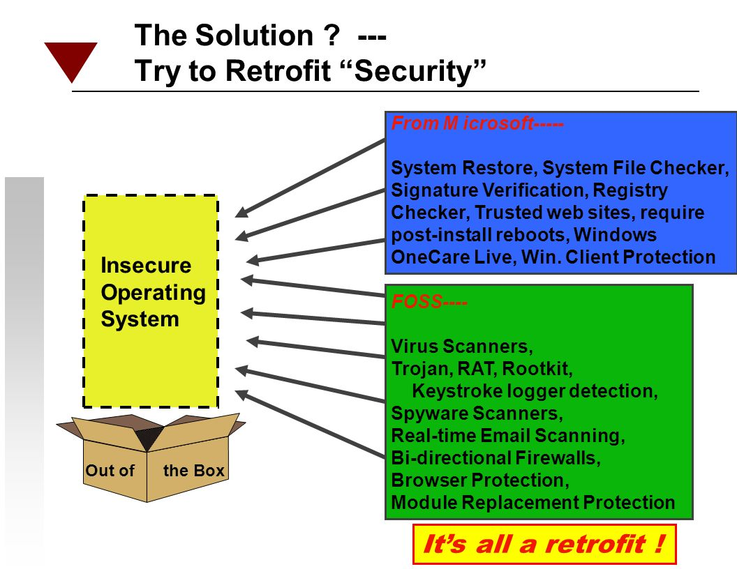 The Solution . --- Try to Retrofit Security Insecure Operating System Its all a retrofit .
