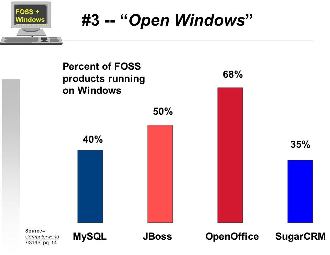 #3 -- Open Windows MySQL FOSS + Windows JBoss OpenOffice SugarCRM 40% 50% 68% 35% Percent of FOSS products running on Windows Source-- Computerworld 7/31/06 pg.