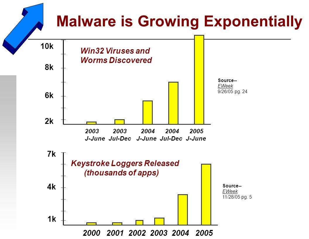 Malware is Growing Exponentially Source-- EWeek 11/28/05 pg. 5 7k 2k 2000 2001 2002 2003 2004 2005 Keystroke Loggers Released (thousands of apps) 4k 1