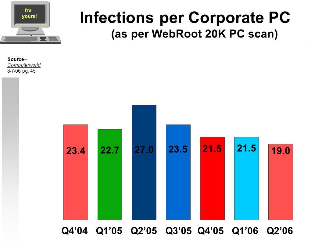 Infections per Corporate PC (as per WebRoot 20K PC scan) Q404 Q105 Q205 Q305 Q405 Q106 Q206 23.4 Source-- Computerworld 8/7/06 pg. 45 22.7 27.0 23.5 2