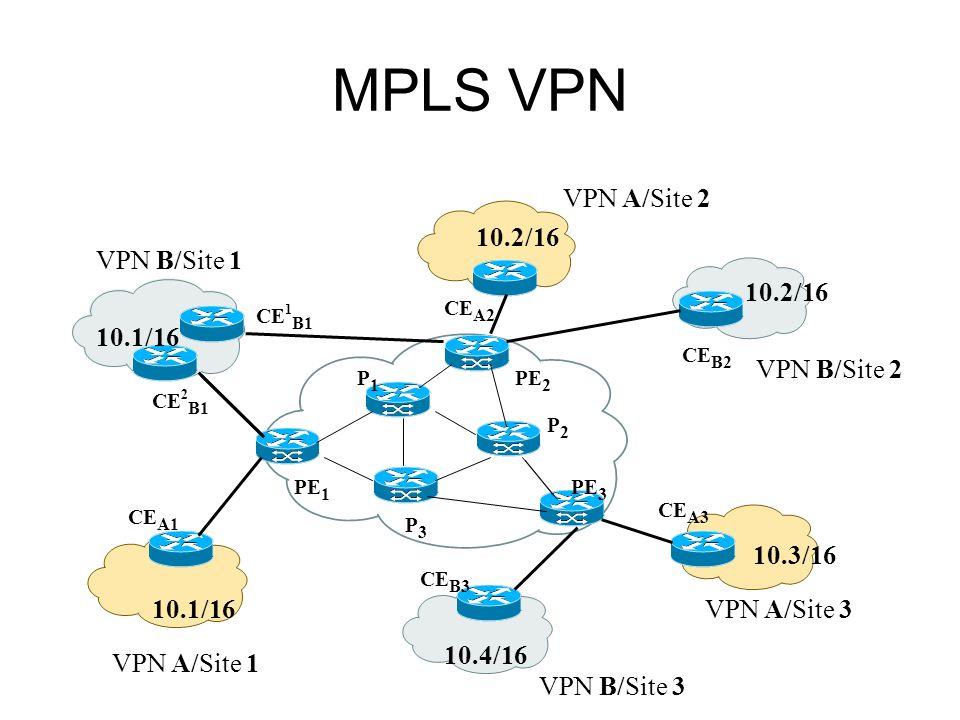 MPLS VPN VPN A/Site 1 VPN A/Site 2 VPN A/Site 3 VPN B/Site 2 VPN B/Site 1 VPN B/Site 3 CE A1 CE B3 CE A3 CE B2 CE A2 CE 1 B1 CE 2 B1 PE 1 PE 2 PE 3 P1P1 P2P2 P3P3 10.1/16 10.2/16 10.3/16 10.1/16 10.2/16 10.4/16