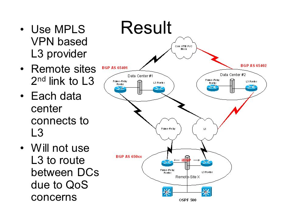 Result Use MPLS VPN based L3 provider Remote sites 2 nd link to L3 Each data center connects to L3 Will not use L3 to route between DCs due to QoS concerns
