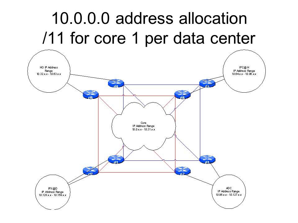 10.0.0.0 address allocation /11 for core 1 per data center