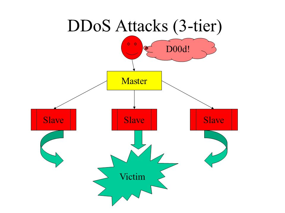 Modern DDoS Tools Once sites blocked broadcast pings, attackers found new ways to accomplish same things DDoS tools gave new way to communicate across