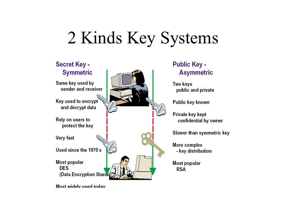 2 Kinds Key Systems