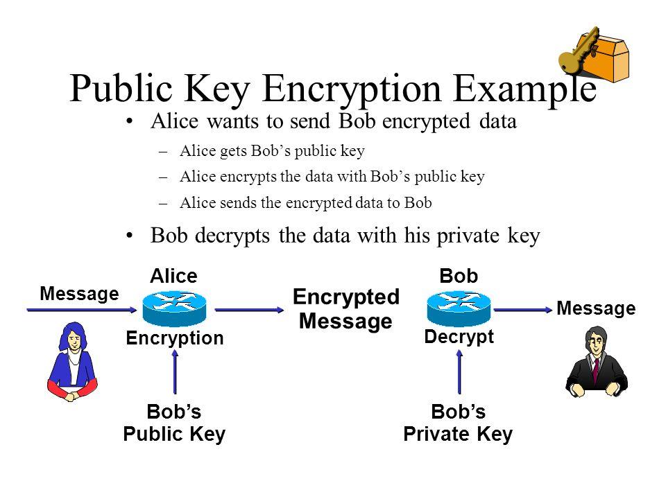 Public Key Encryption Example Message AliceBob Encrypted Message Bobs Public Key Bobs Private Key Decrypt Alice wants to send Bob encrypted data –Alic