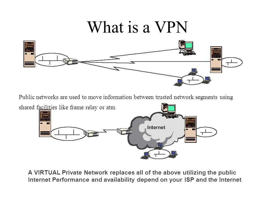 What is a VPN Public networks are used to move information between trusted network segments using shared facilities like frame relay or atm A VIRTUAL