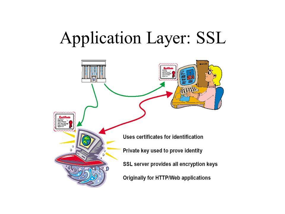 Application Layer: SSL