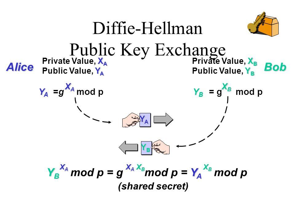 Diffie-Hellman Public Key Exchange X A Private Value, X A Y A Public Value, Y A X B Private Value, X B Y B Public Value, Y B (shared secret) AliceBob