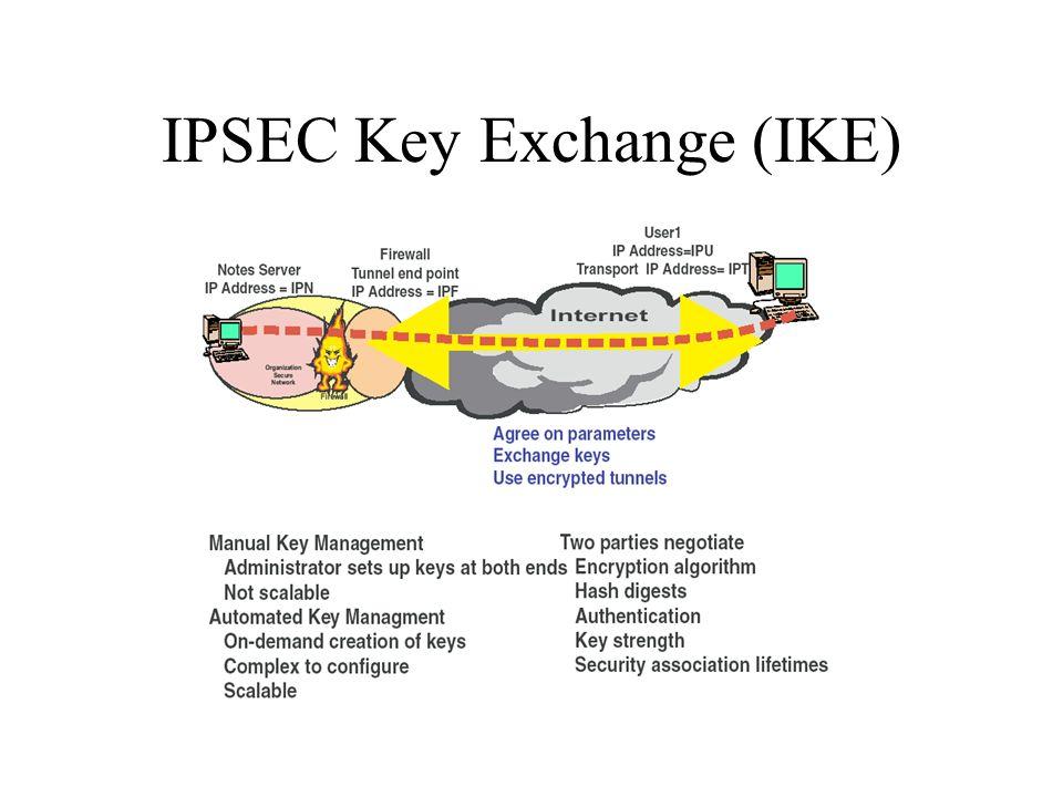 IPSEC Key Exchange (IKE)
