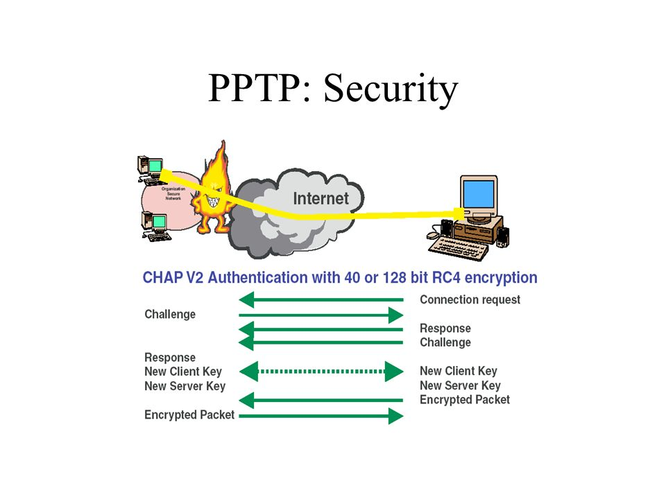 PPTP: Security