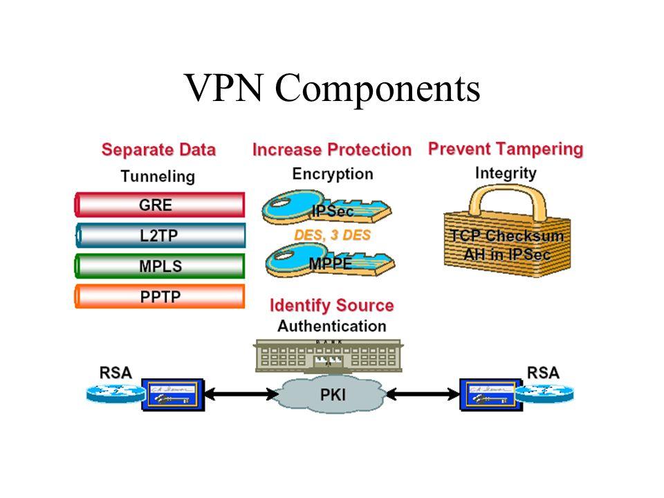 VPN Components