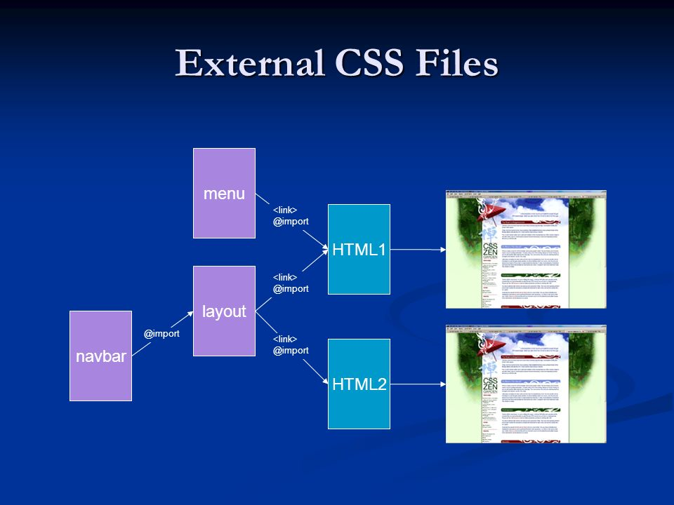 External CSS Files menu layout navbar HTML1 HTML2 @import @import @import