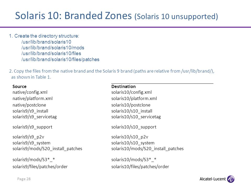 Solaris 10: Branded Zones (Solaris 10 unsupported) Page 28 1.