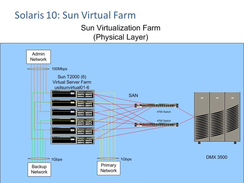Solaris 10: Sun Virtual Farm Page 35