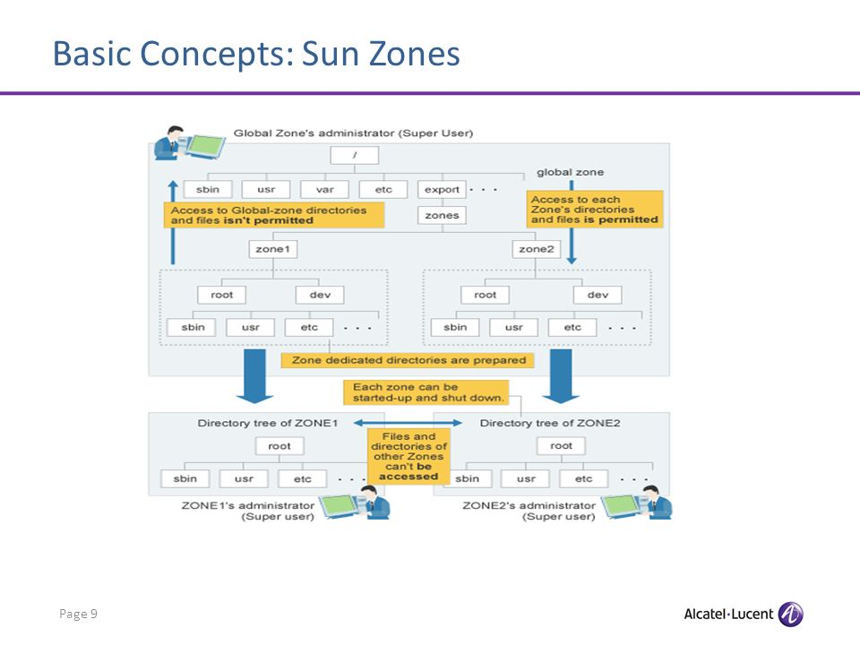 Basic Concepts: Sun Zones Page 9