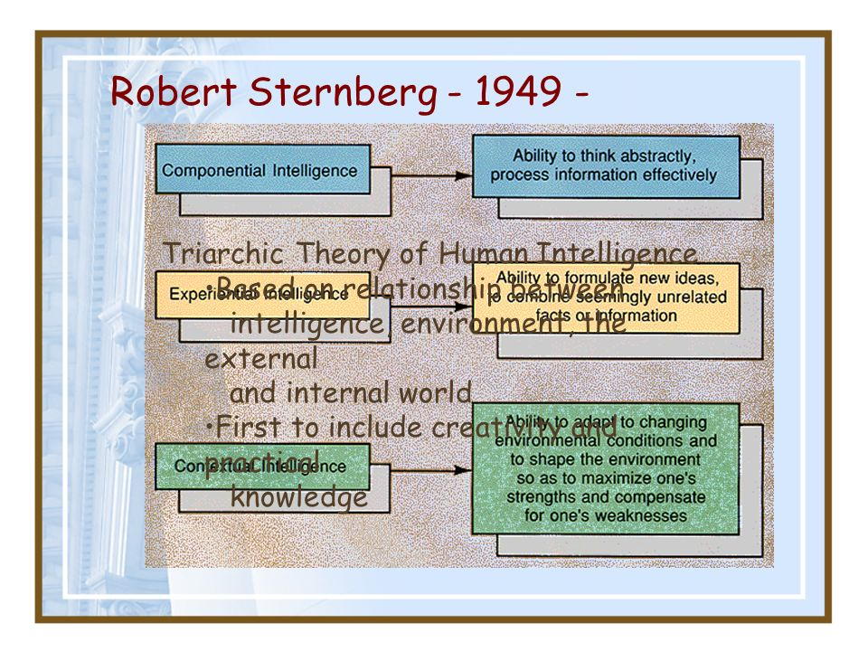 Robert Sternberg - 1949 - Triarchic Theory of Human Intelligence Based on relationship between intelligence, environment, the external and internal wo