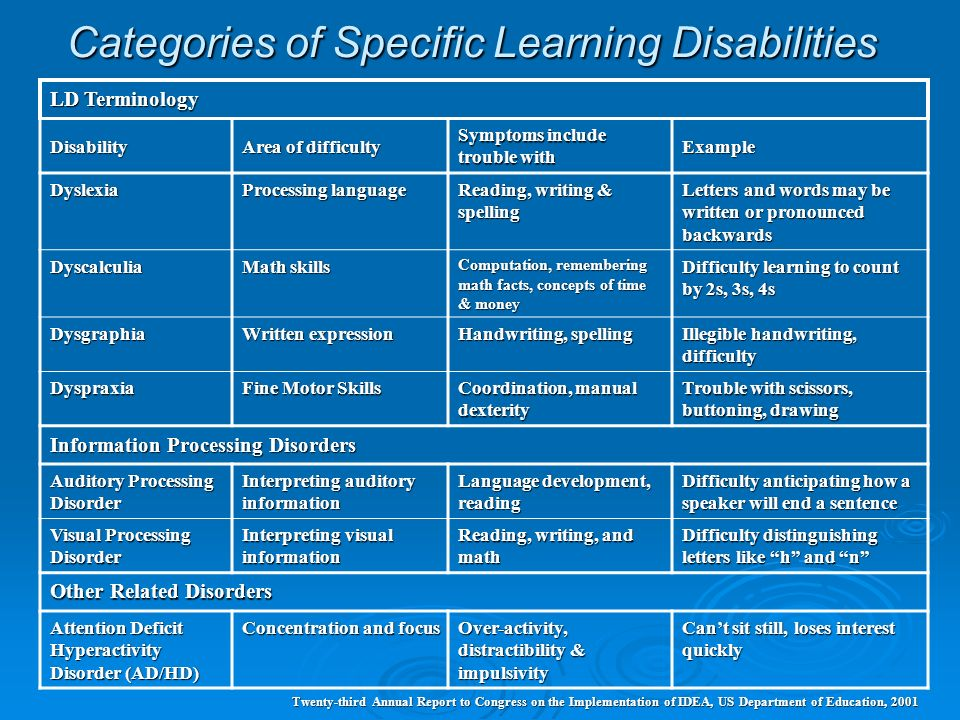 Categories of Specific Learning Disabilities LD Terminology Disability Area of difficulty Symptoms include trouble with Example Dyslexia Processing la