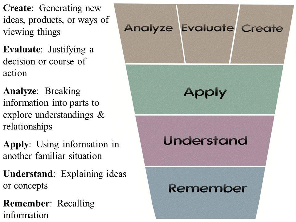 Creating Evaluating Analysing Applying Understanding Remembering Creating Designing, constructing, planning, producing, inventing.