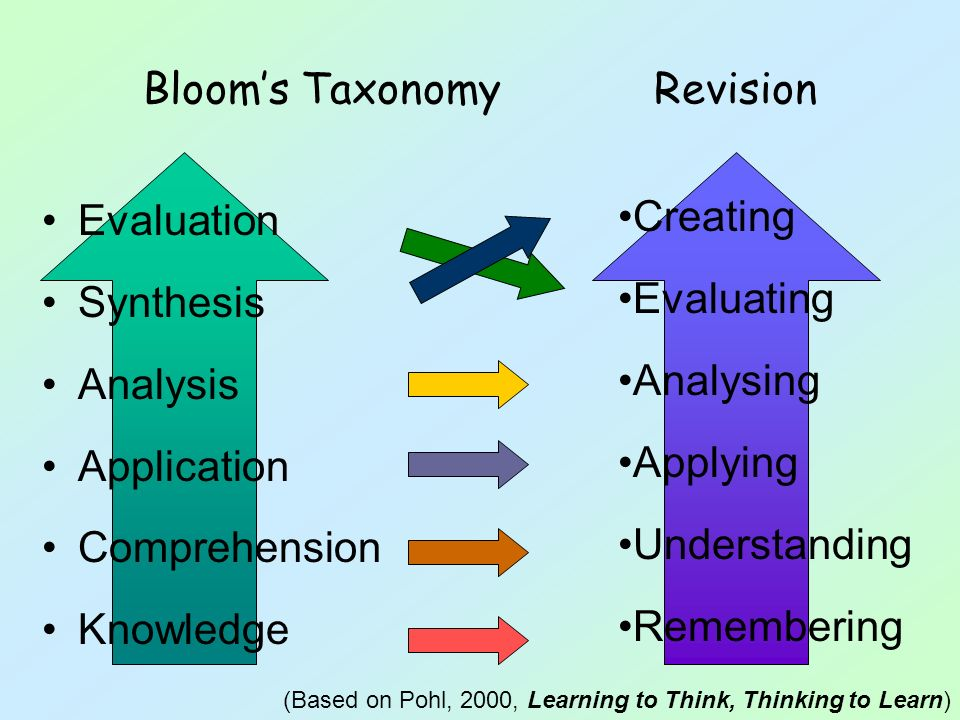 Blooms Taxonomy Revision Evaluation Synthesis Analysis Application Comprehension Knowledge Creating Evaluating Analysing Applying Understanding Rememb