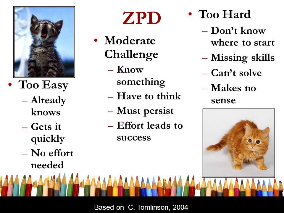 ZPD Moderate Challenge –Know something –Have to think –Must persist –Effort leads to success Too Hard –Dont know where to start –Missing skills –Cant