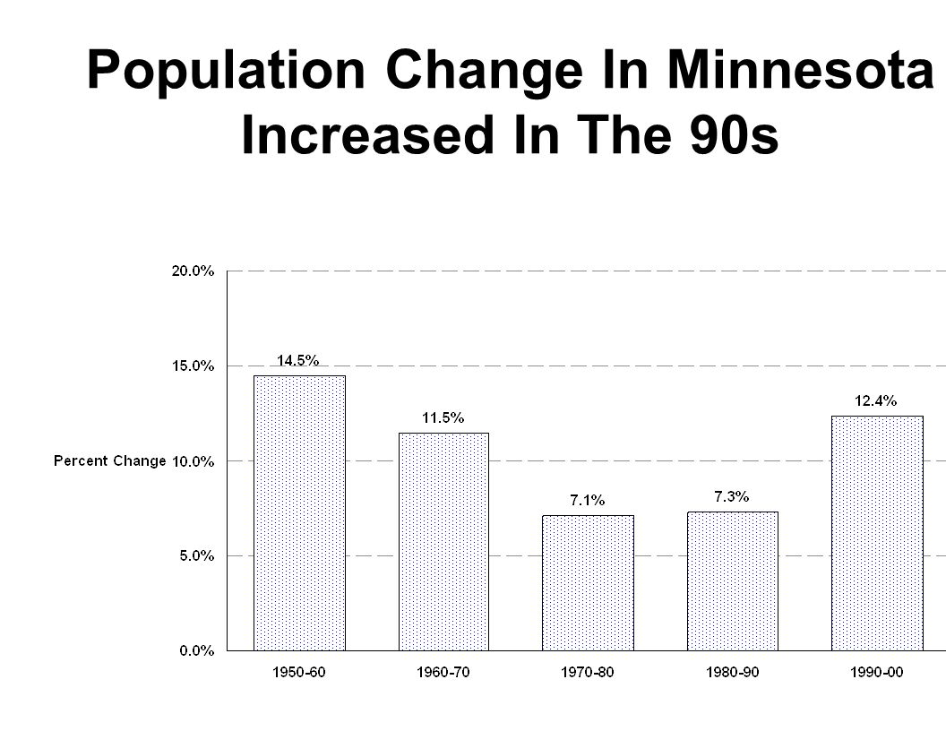 Population Change In Minnesota Increased In The 90s