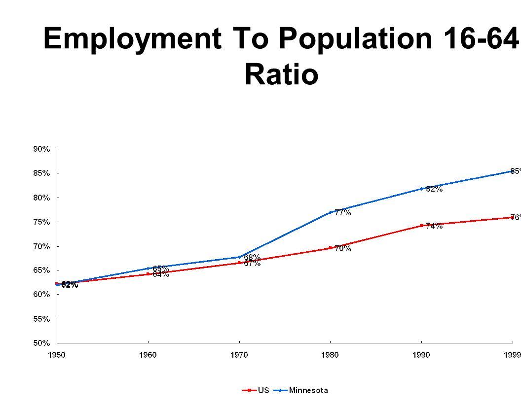 Employment To Population 16-64 Ratio