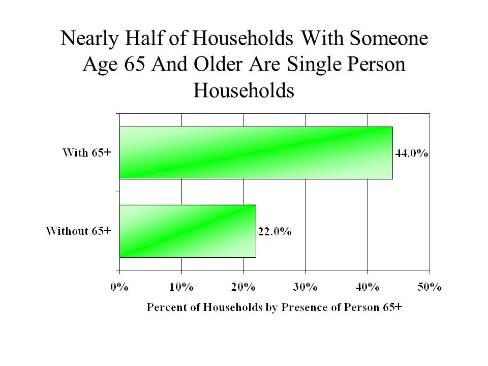 Nearly Half of Households With Someone Age 65 And Older Are Single Person Households