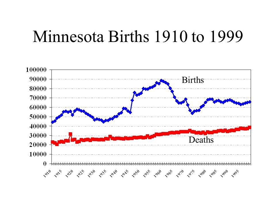 Minnesota Births 1910 to 1999 Births Deaths