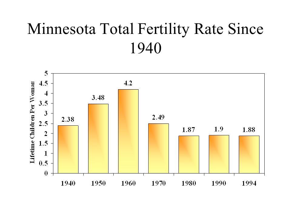 Minnesota Total Fertility Rate Since 1940