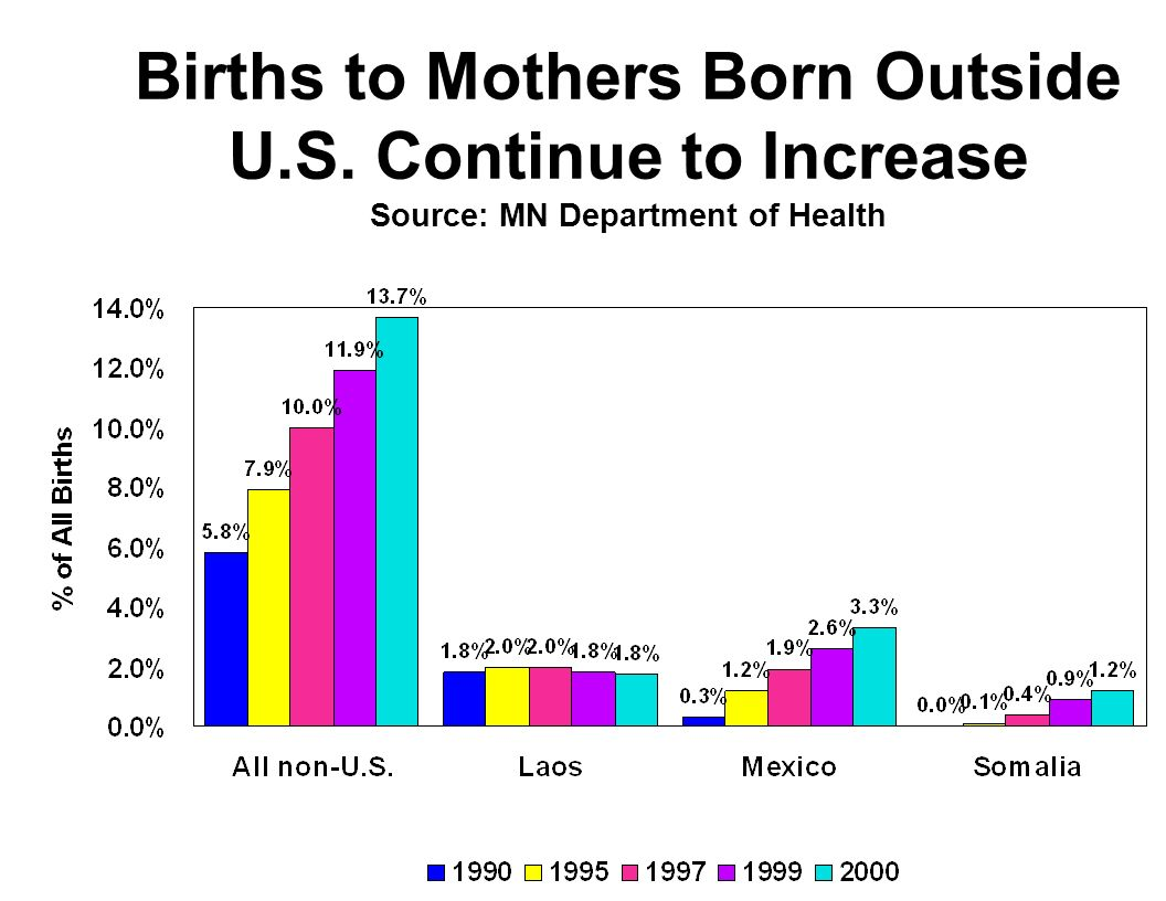 Births to Mothers Born Outside U.S. Continue to Increase Source: MN Department of Health