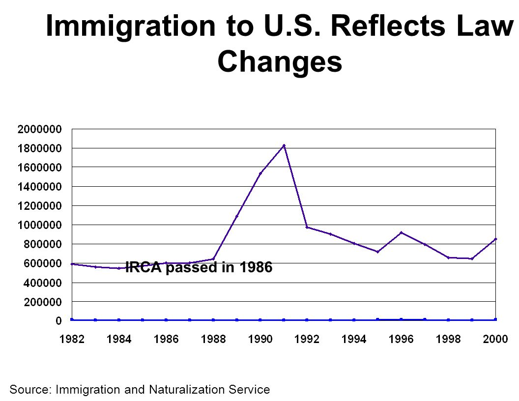 Immigration to U.S.